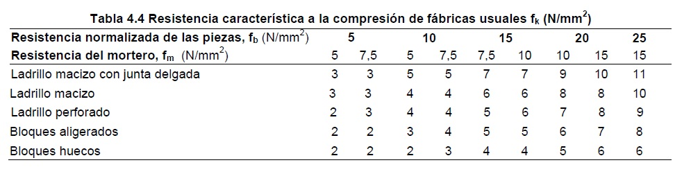 Fabrica: resistencia a compresión
