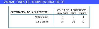 Incremento de temperatura según la orientación.