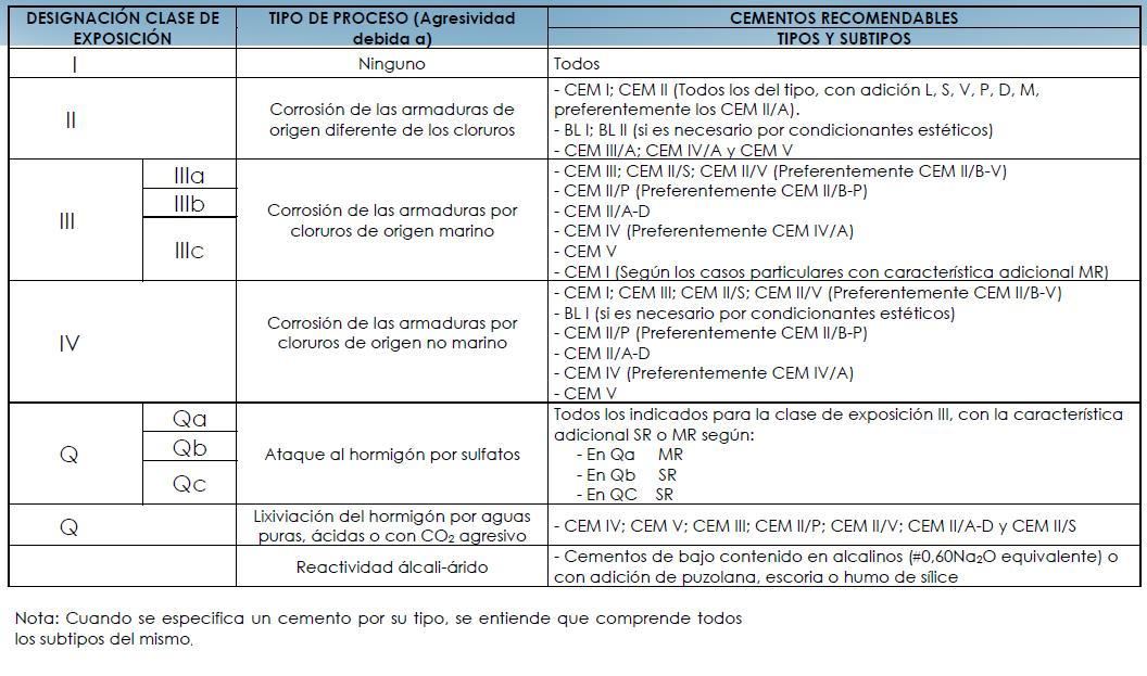 Tipos de ambiente, exposición, influencia en el cemento.