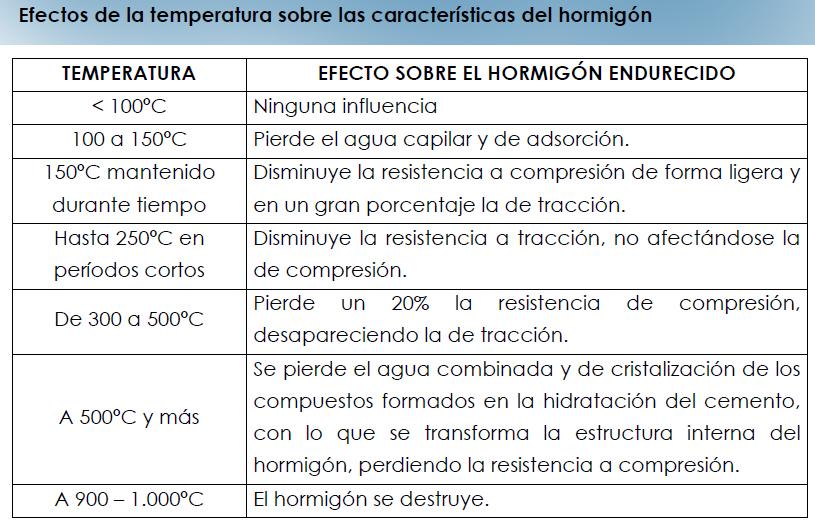 Influencia de la temperatura en el hormigón.